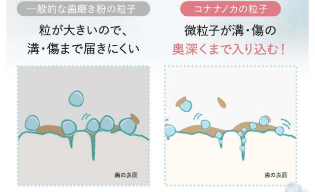 コナナノカは超微粒子が奥深くまで入り込む