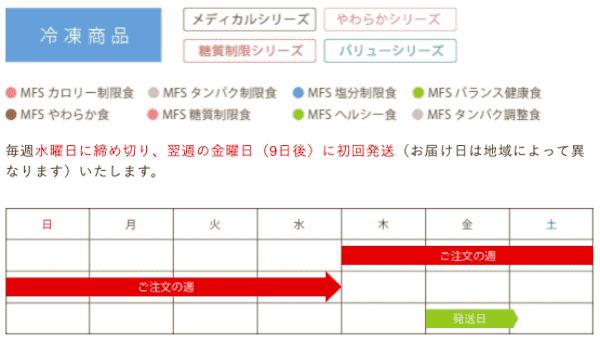 メディカルフードサービスの解約方法1