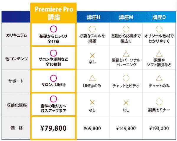 クリエイターズジャパンを受講するデメリットは料金?